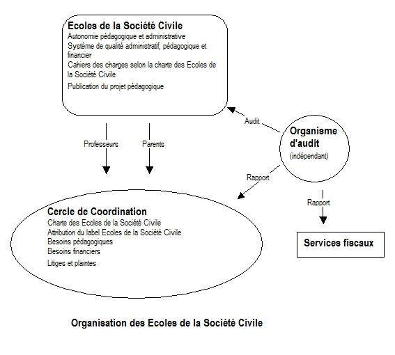 """Schéma """"Organisation des écoles de la société civile"""""""